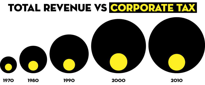 Percentage of Total Revenue from Corporate Tax