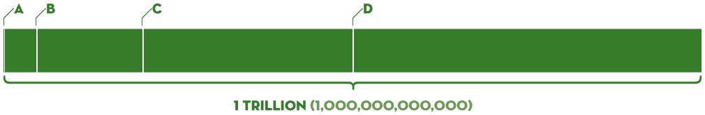 Infographic - How Many Billions In a Trillion?